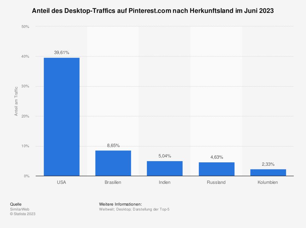 Statistik: Anteil des Desktop-Traffics auf Pinterest.com nach Herkunftsland im Februar 2019 | Statista