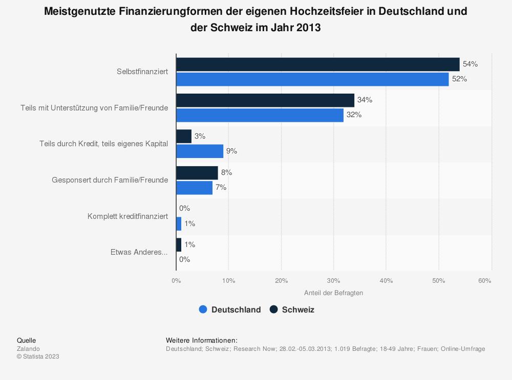 Statistik: Meistgenutzte Finanzierungformen der eigenen Hochzeitsfeier in Deutschland und der Schweiz im Jahr 2013 | Statista