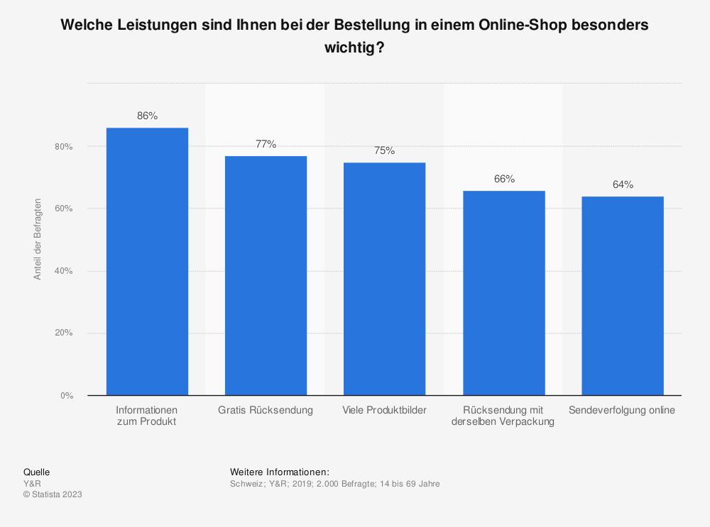 Statistik: Wichtigkeit verschiedener Einzelkriterien aus dem Bereich Sortiment bei Online-Shops in der Schweiz im Jahr 2014 | Statista