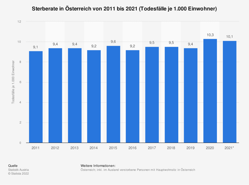 Statistik: Sterberate in Österreich von 2008 bis 2018 (Todesfälle je 1.000 Einwohner) | Statista