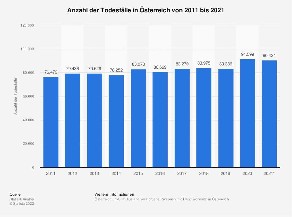 Statistik: Anzahl der Todesfälle in Österreich von 2009 bis 2019 | Statista