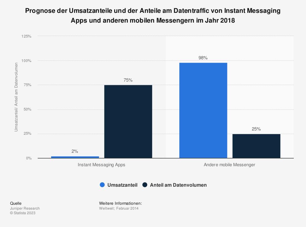 Statistik: Prognose der Umsatzanteile und der Anteile am Datentraffic von Instant Messaging Apps und anderen mobilen Messengern im Jahr 2018 | Statista