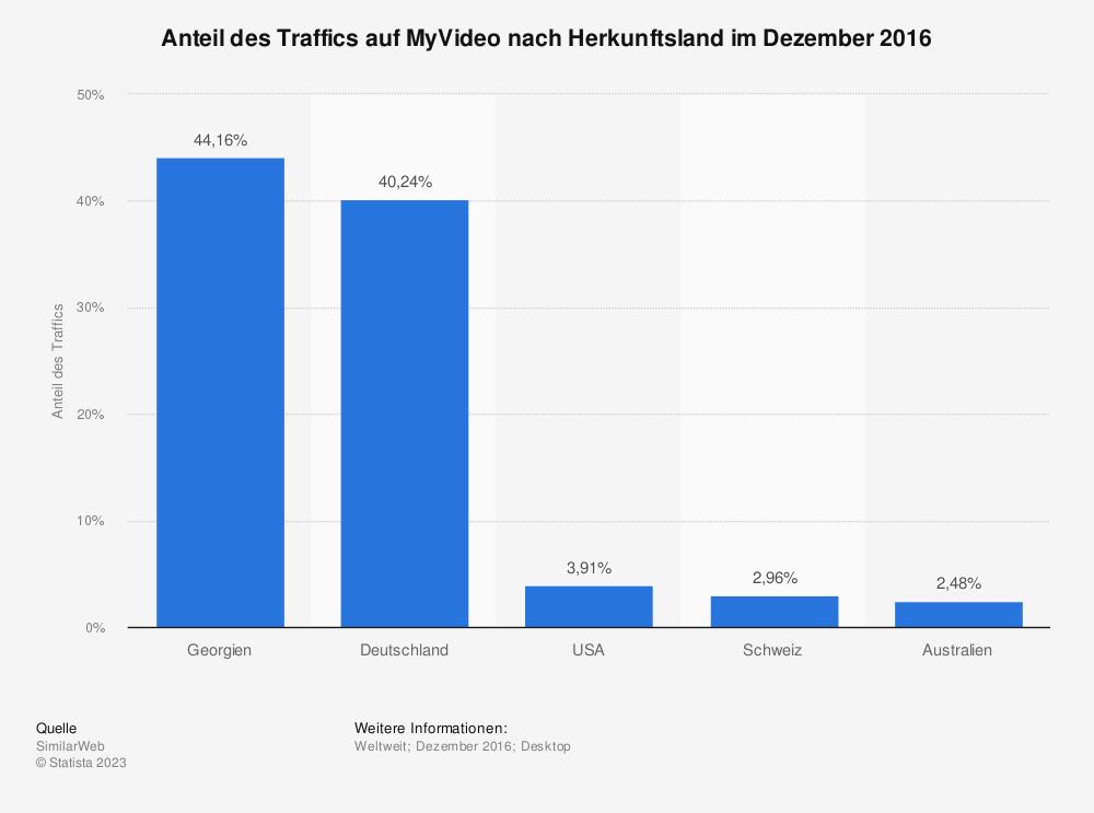 Statistik: Anteil des Traffics auf MyVideo nach Herkunftsland im Dezember 2016 | Statista