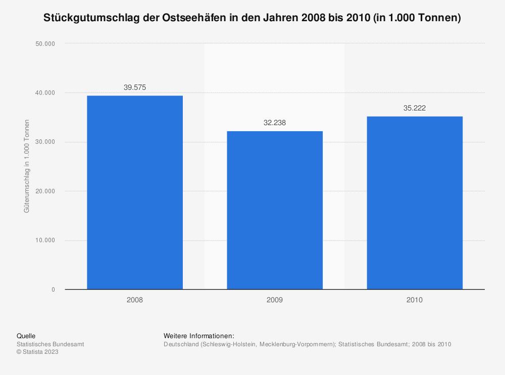 Statistik: Stückgutumschlag der Ostseehäfen in den Jahren 2008 bis 2010 (in 1.000 Tonnen)   Statista