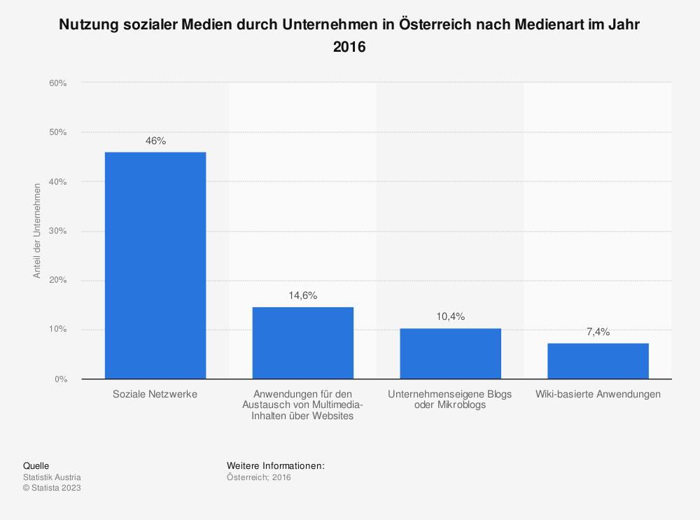 Statistik: Nutzung sozialer Medien durch Unternehmen in Österreich nach Medienart im Jahr 2016 | Statista