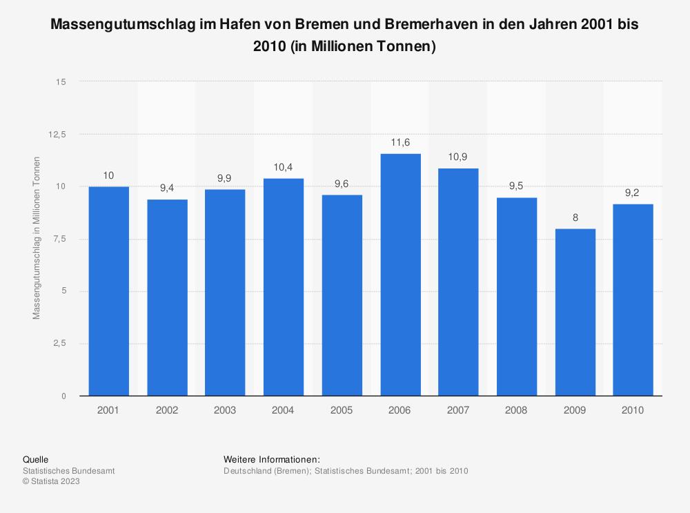 Statistik: Massengutumschlag im Hafen von Bremen und Bremerhaven in den Jahren 2001 bis 2010 (in Millionen Tonnen) | Statista