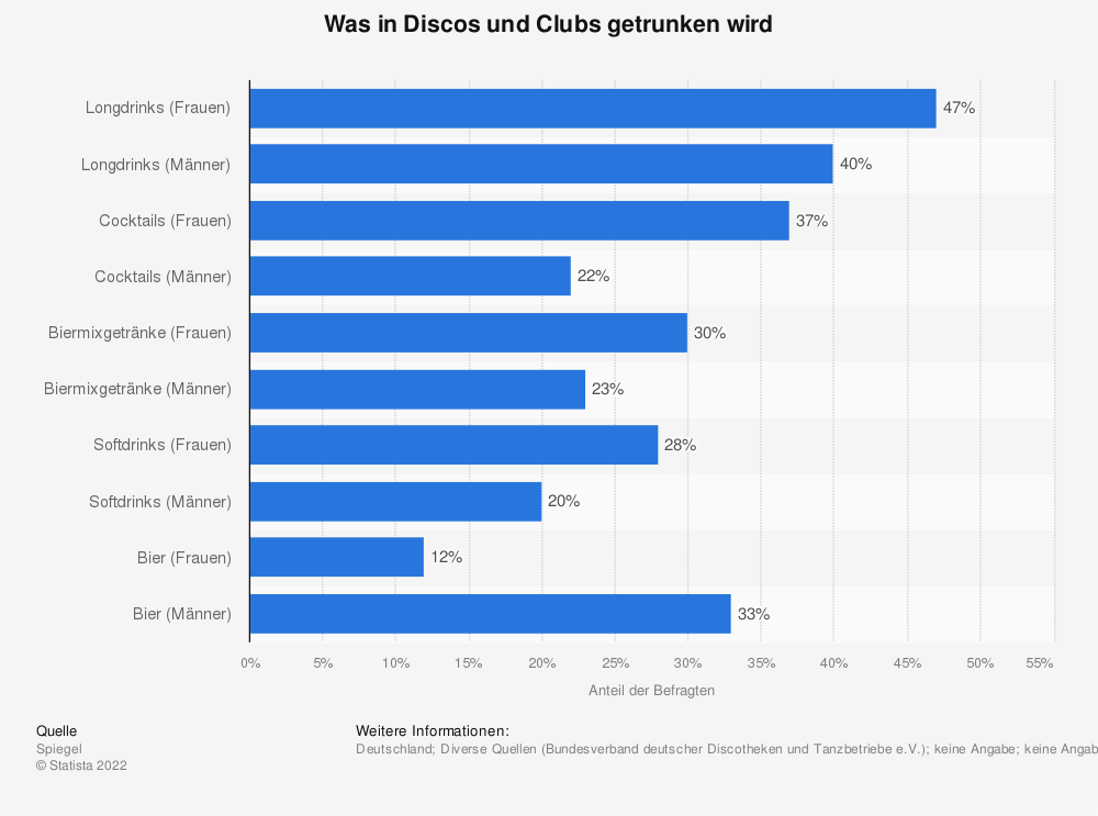 Statistik: Was in Discos und Clubs getrunken wird | Statista
