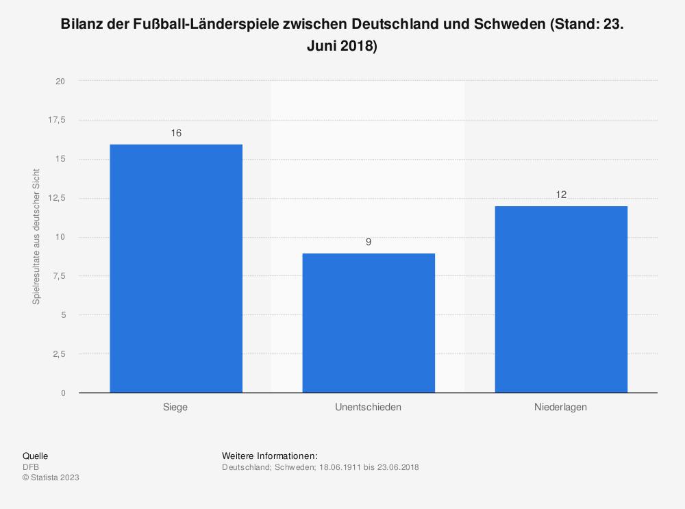 Statistik: Bilanz der Fußball-Länderspiele zwischen Deutschland und Schweden (Stand: 23. Juni 2018) | Statista