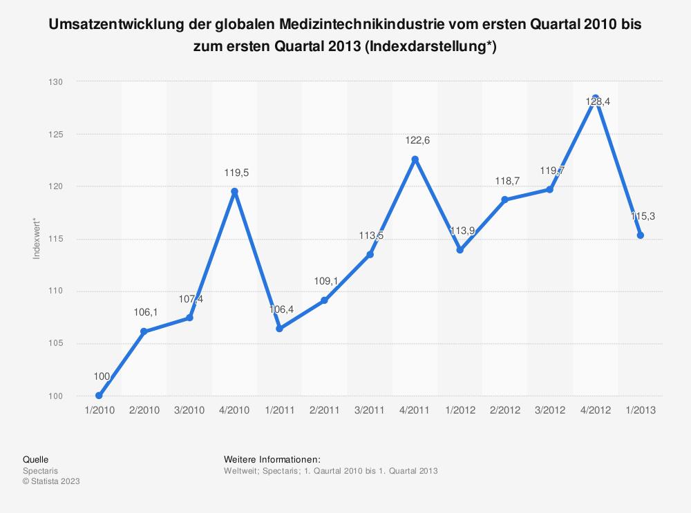 Statistik: Umsatzentwicklung der globalen Medizintechnikindustrie vom ersten Quartal 2010 bis zum ersten Quartal 2013 (Indexdarstellung*) | Statista