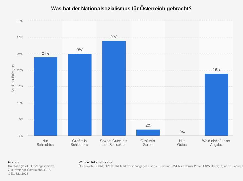 Statistik: Was hat der Nationalsozialismus für Österreich gebracht? | Statista
