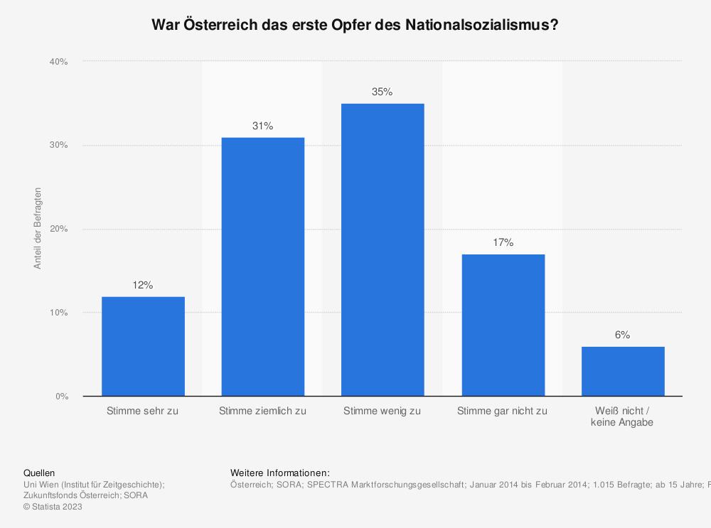 Statistik: War Österreich das erste Opfer des Nationalsozialismus? | Statista