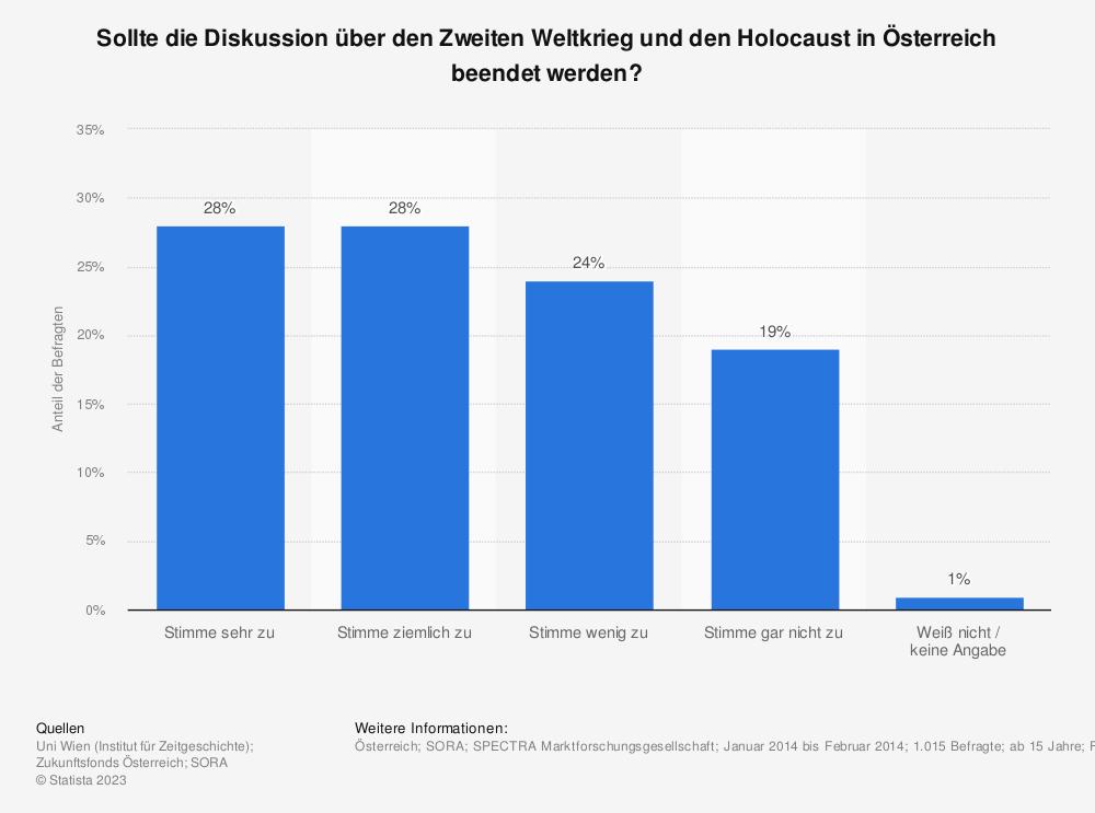 Statistik: Sollte die Diskussion über den Zweiten Weltkrieg und den Holocaust in Österreich beendet werden? | Statista