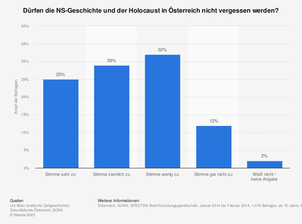 Statistik: Dürfen die NS-Geschichte und der Holocaust in Österreich nicht vergessen werden? | Statista