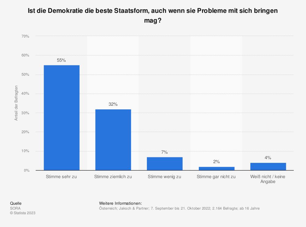 Statistik: Ist die Demokratie die beste Staatsform, auch wenn sie Probleme mit sich bringen mag? | Statista