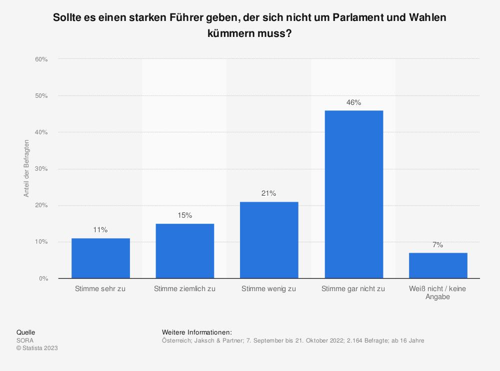 Statistik: Sollte es einen starken Führer geben, der sich nicht um Parlament und Wahlen kümmern muss? | Statista