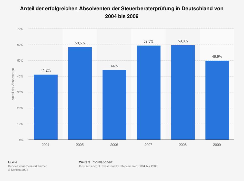Statistik: Anteil der erfolgreichen Absolventen der Steuerberaterprüfung in Deutschland von 2004 bis 2009 | Statista