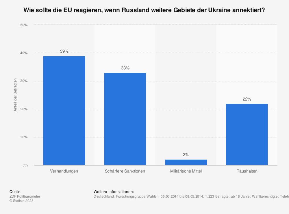 Statistik: Wie sollte die EU reagieren, wenn Russland weitere Gebiete der Ukraine annektiert? | Statista