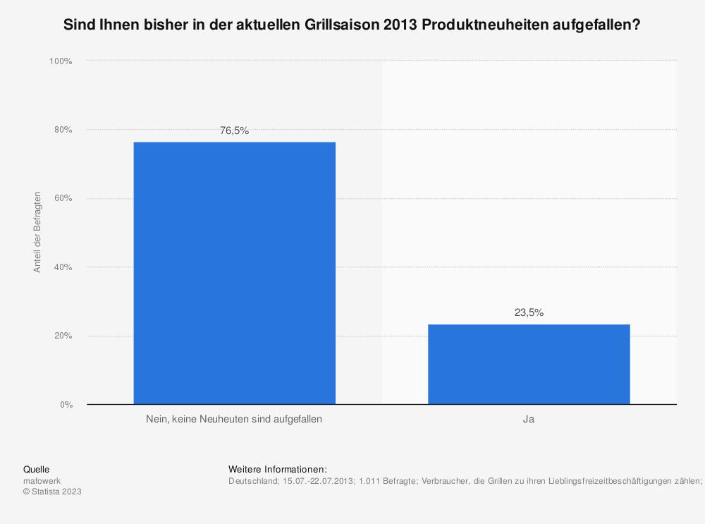 Statistik: Sind Ihnen bisher in der aktuellen Grillsaison 2013 Produktneuheiten aufgefallen? | Statista