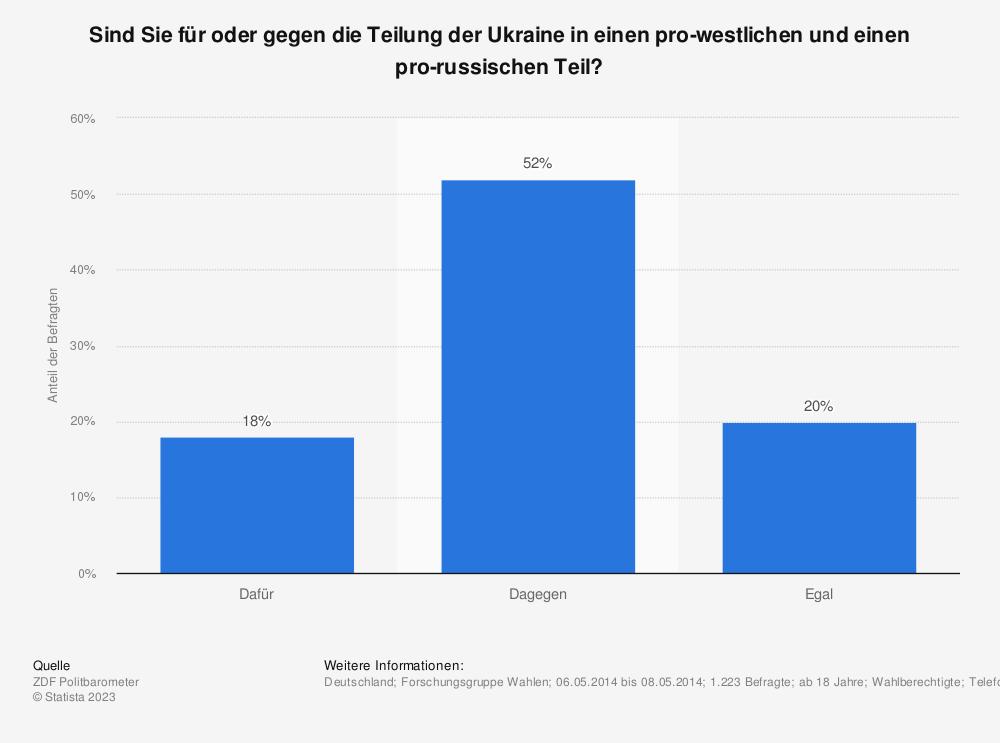 Statistik: Sind Sie für oder gegen die Teilung der Ukraine in einen pro-westlichen und einen pro-russischen Teil? | Statista