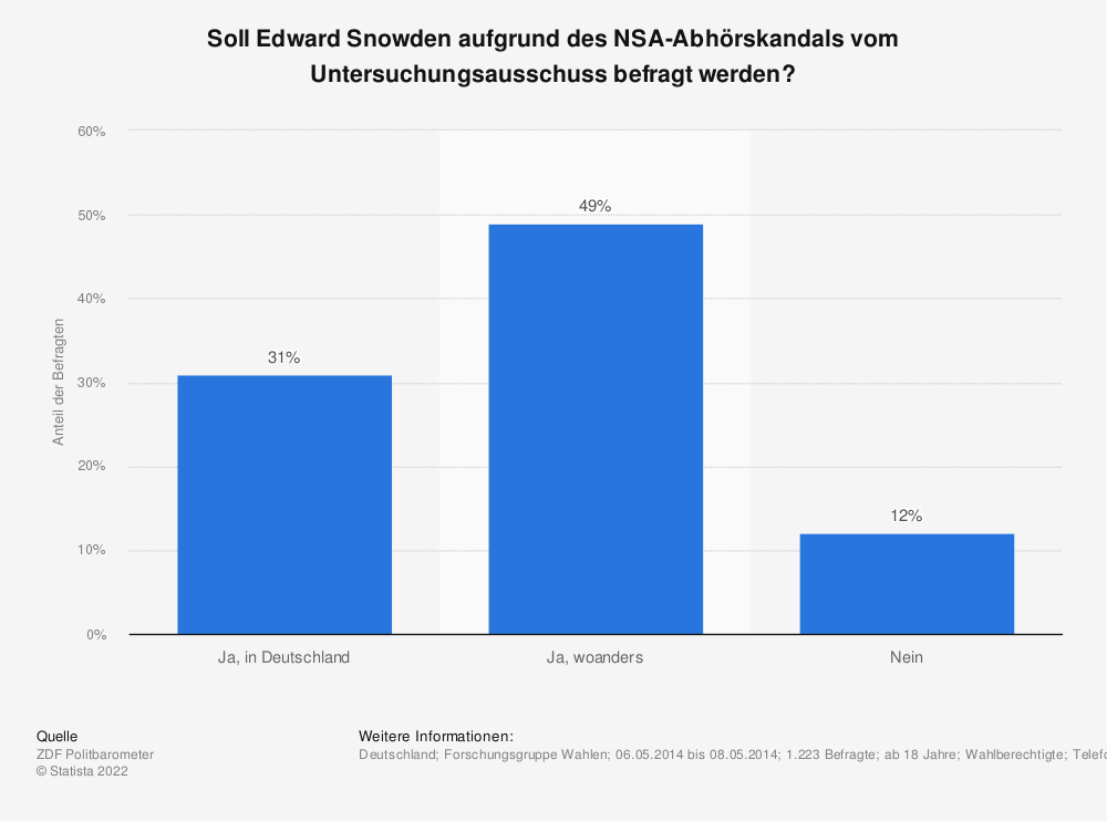 Statistik: Soll Edward Snowden aufgrund des NSA-Abhörskandals vom Untersuchungsausschuss befragt werden?   Statista