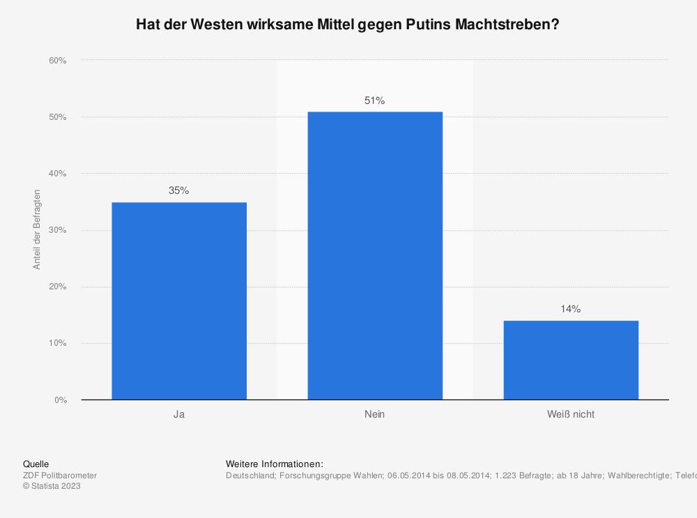 Statistik: Hat der Westen wirksame Mittel gegen Putins Machtstreben? | Statista