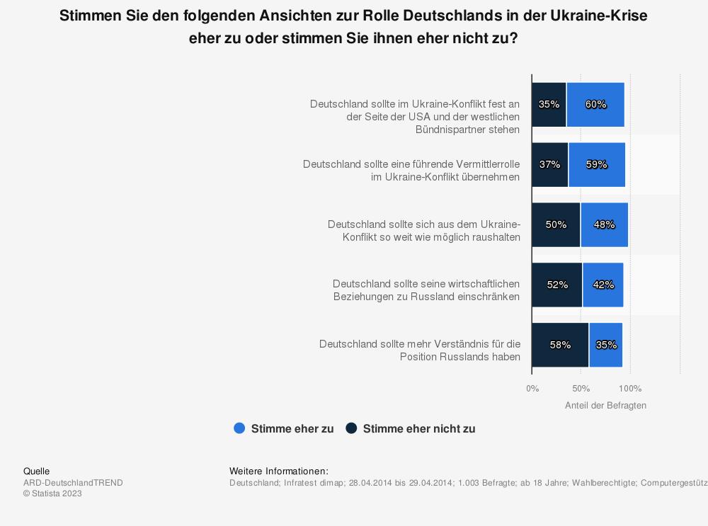 Statistik: Stimmen Sie den folgenden Ansichten zur Rolle Deutschlands in der Ukraine-Krise eher zu oder stimmen Sie ihnen eher nicht zu? | Statista