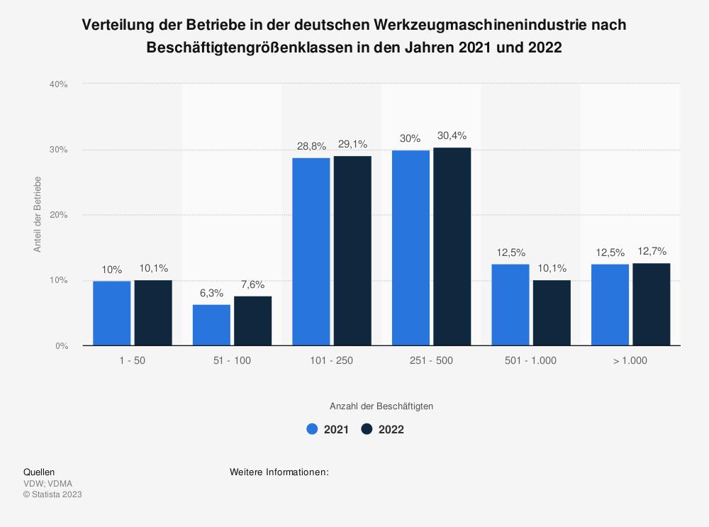 Statistik: Verteilung der Betriebe in der deutschen Werkzeugmaschinenindustrie nach Beschäftigtengrößenklassen im Jahr 2019 | Statista