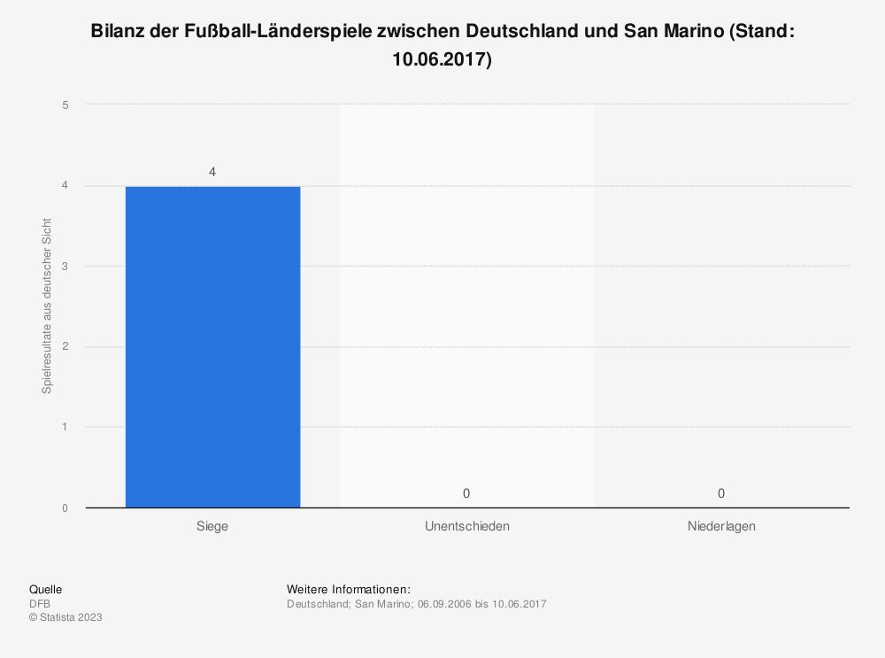 Statistik: Bilanz der Fußball-Länderspiele zwischen Deutschland und San Marino (Stand: 10.06.2017) | Statista