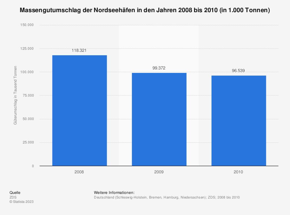 Statistik: Massengutumschlag der Nordseehäfen in den Jahren 2008 bis 2010 (in 1.000 Tonnen) | Statista