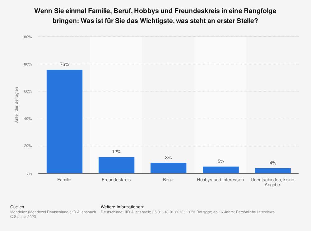 Statistik: Wenn Sie einmal Familie, Beruf, Hobbys und Freundeskreis in eine Rangfolge bringen: Was ist für Sie das Wichtigste, was steht an erster Stelle? | Statista