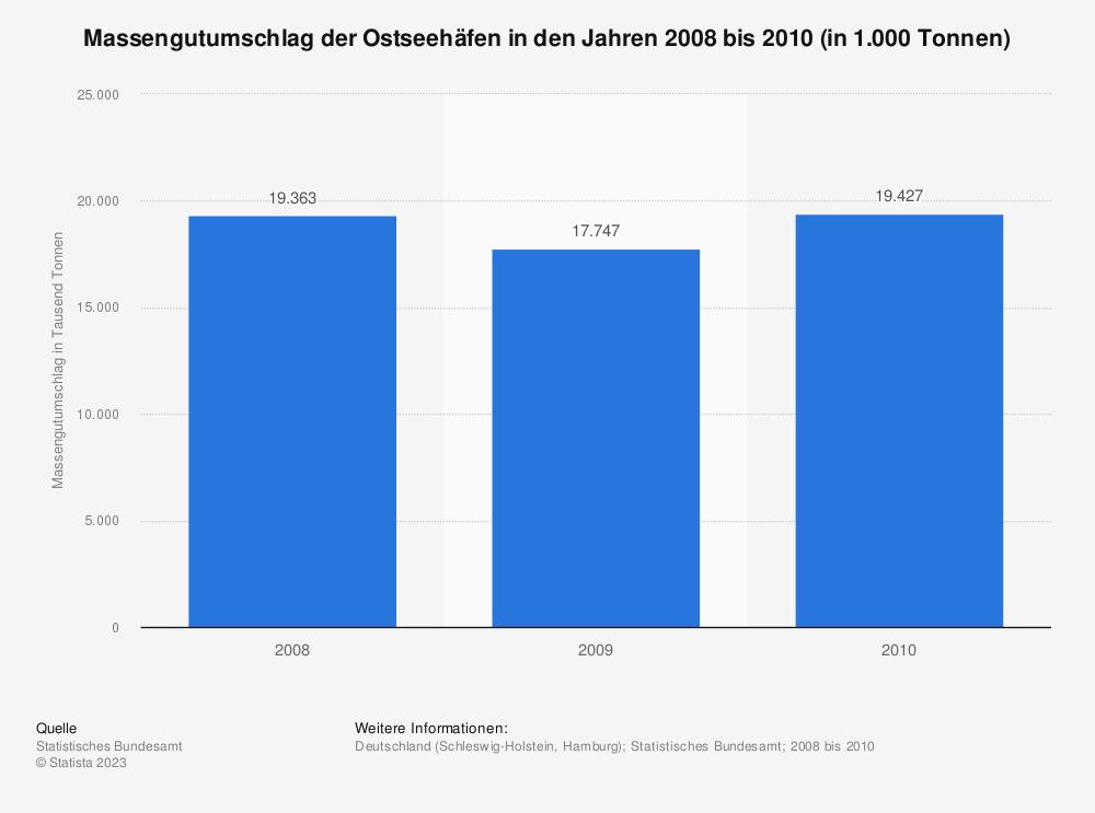 Statistik: Massengutumschlag der Ostseehäfen in den Jahren 2008 bis 2010 (in 1.000 Tonnen) | Statista