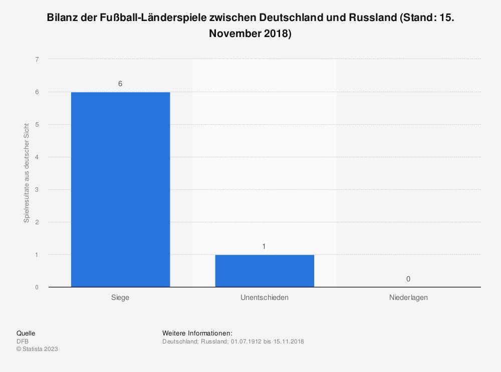 Statistik: Bilanz der Fußball-Länderspiele zwischen Deutschland und Russland (Stand: 15. November 2018) | Statista