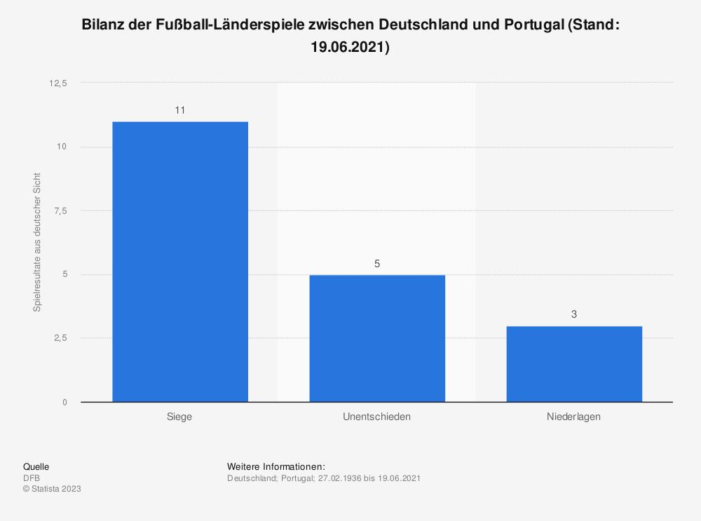 Statistik: Bilanz der Fußball-Länderspiele zwischen Deutschland und Portugal (Stand: 19.06.2021)   Statista
