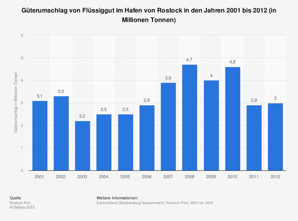 Statistik: Güterumschlag von Flüssiggut im Hafen von Rostock in den Jahren 2001 bis 2012 (in Millionen Tonnen) | Statista