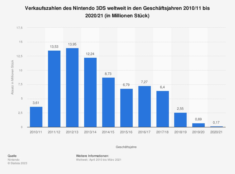 Statistik: Verkaufszahlen des Nintendo 3DS weltweit in den Geschäftsjahren 2010/11 bis 2018/19 (in Millionen Stück) | Statista