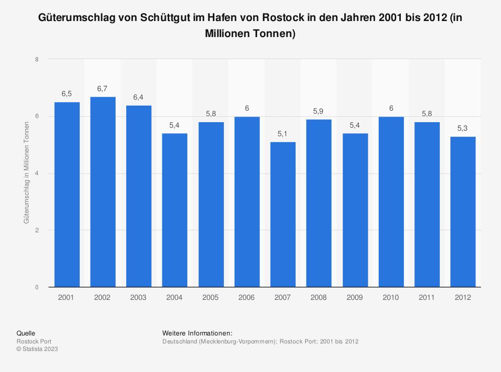 Statistik: Güterumschlag von Schüttgut im Hafen von Rostock in den Jahren 2001 bis 2012 (in Millionen Tonnen) | Statista