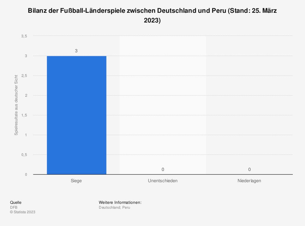Statistik: Bilanz der Fußball-Länderspiele zwischen Deutschland und Peru (Stand: 9. September 2018) | Statista