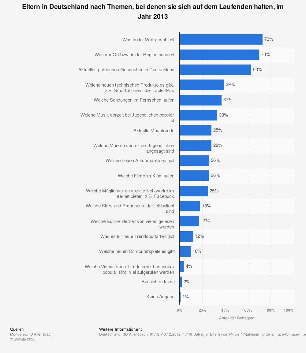 Statistik: Eltern in Deutschland nach Themen, bei denen sie sich auf dem Laufenden halten, im Jahr 2013 | Statista