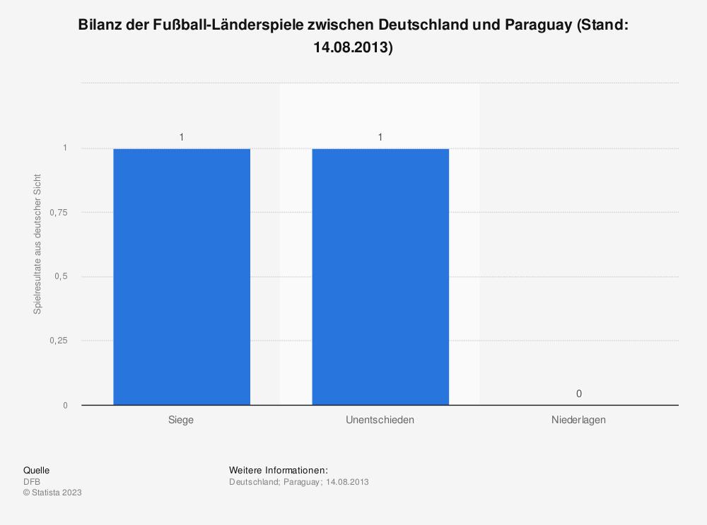 Statistik: Bilanz der Fußball-Länderspiele zwischen Deutschland und Paraguay (Stand: 14.08.2013) | Statista