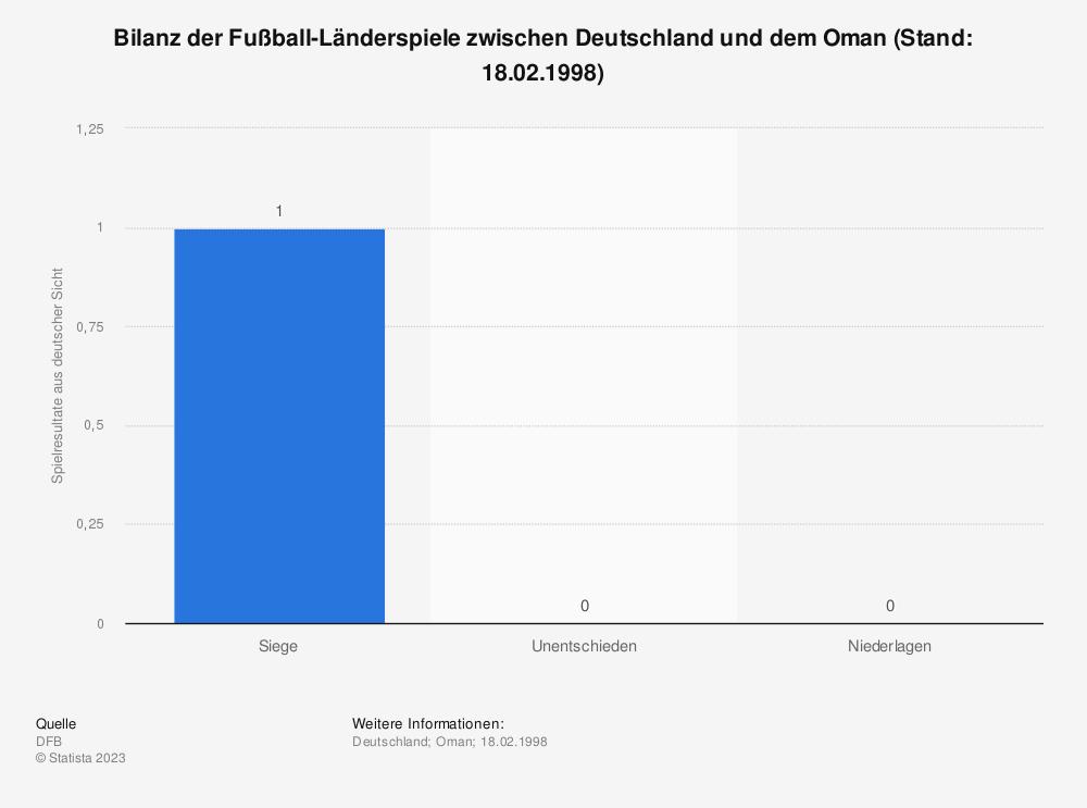 Statistik: Bilanz der Fußball-Länderspiele zwischen Deutschland und dem Oman (Stand: 18.02.1998) | Statista