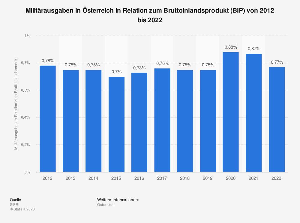 Statistik: Militärausgaben in Österreich in Relation zum Bruttoinlandsprodukt (BIP) von 2008 bis 2018 | Statista