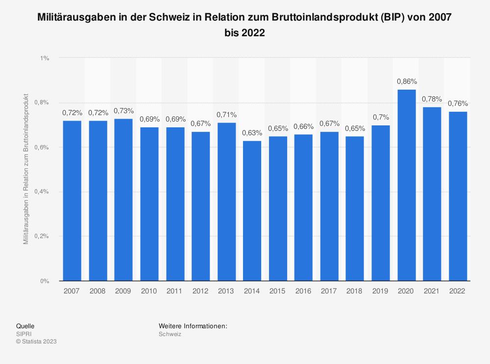 Statistik: Militärausgaben in der Schweiz in Relation zum Bruttoinlandsprodukt (BIP) von 2008 bis 2018 | Statista