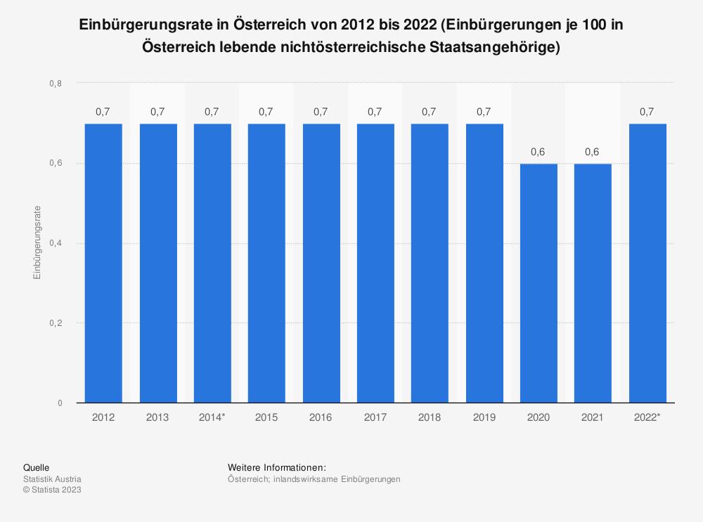 Statistik: Einbürgerungsrate in Österreich von 2009 bis 2019 (Einbürgerungen je 100 in Österreich lebende nichtösterreichische Staatsangehörige) | Statista