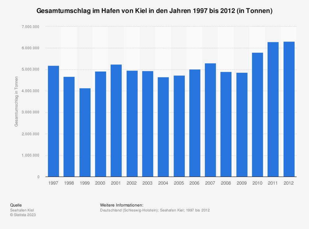 Statistik: Gesamtumschlag im Hafen von Kiel in den Jahren 1997 bis 2012 (in Tonnen) | Statista