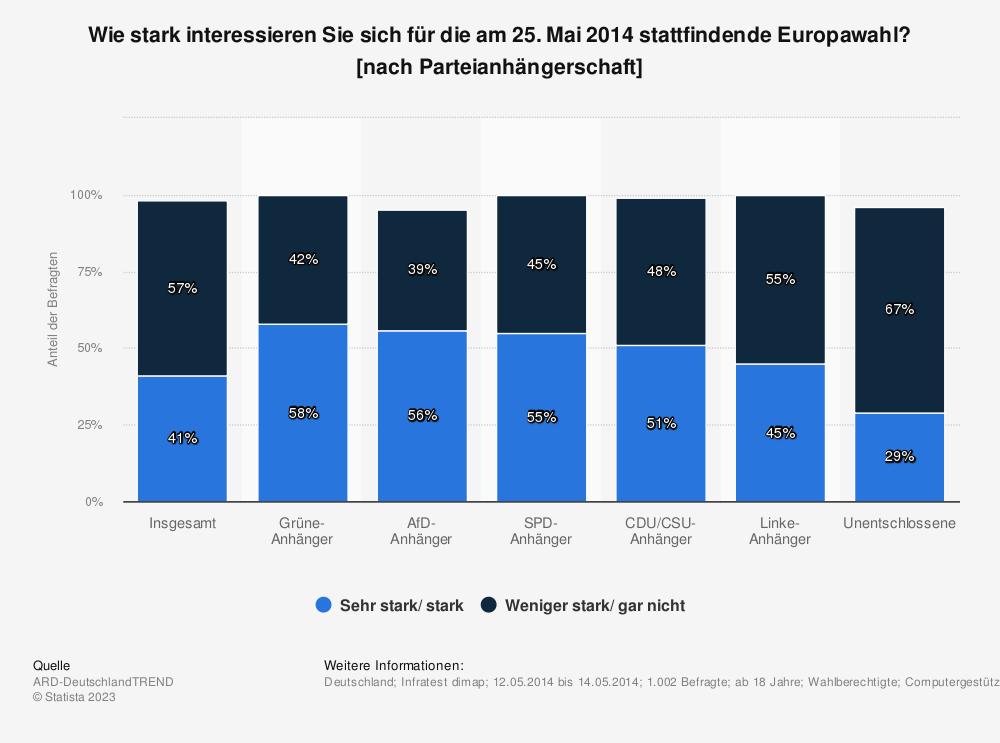 Statistik: Wie stark interessieren Sie sich für die am 25. Mai 2014 stattfindende Europawahl? [nach Parteianhängerschaft] | Statista