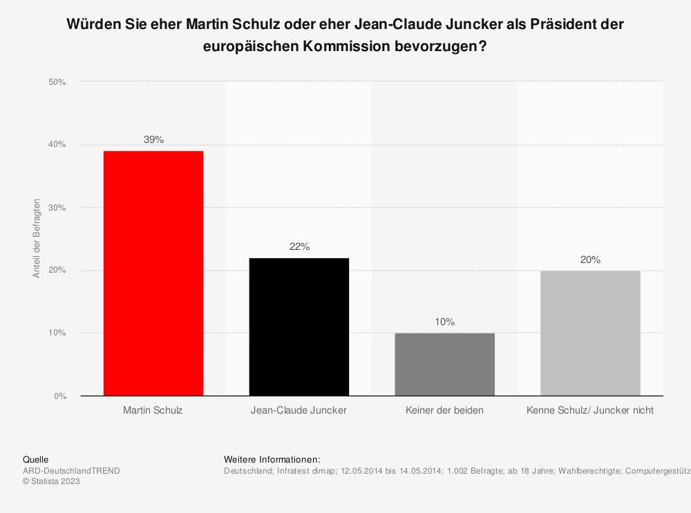 Statistik: Würden Sie eher Martin Schulz oder eher Jean-Claude Juncker als Präsident der europäischen Kommission bevorzugen? | Statista