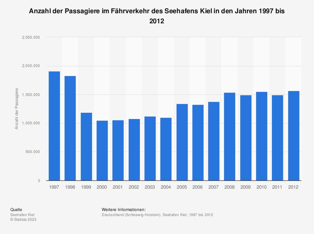 Statistik: Anzahl der Passagiere im Fährverkehr des Seehafens Kiel in den Jahren 1997 bis 2012 | Statista
