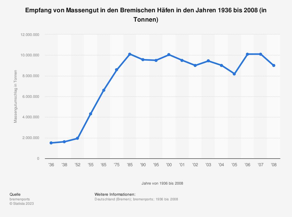 Statistik: Empfang von Massengut in den Bremischen Häfen in den Jahren 1936 bis 2008 (in Tonnen)   Statista