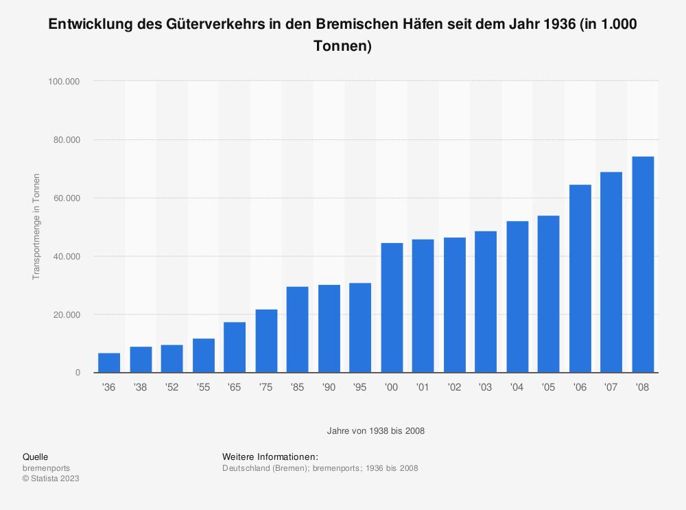 Statistik: Entwicklung des Güterverkehrs in den Bremischen Häfen seit dem Jahr 1936 (in 1.000 Tonnen) | Statista