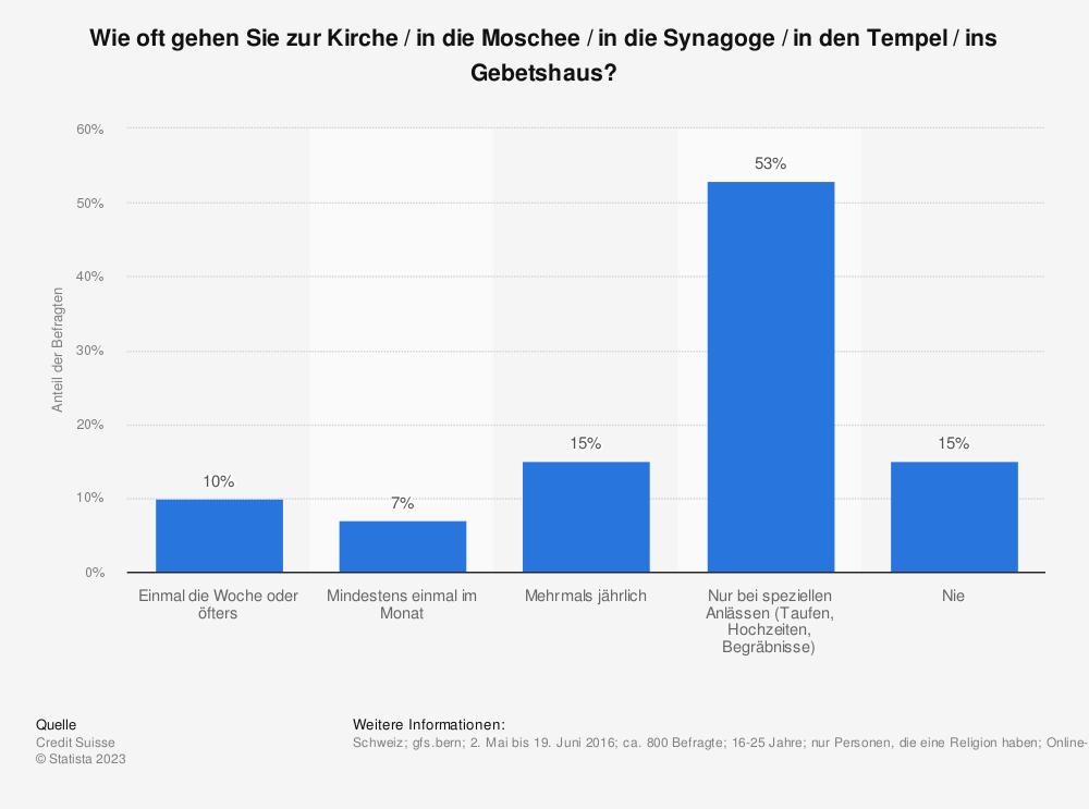 Statistik: Wie oft gehen Sie zur Kirche / in die Moschee / in die Synagoge / in den Tempel / ins Gebetshaus? | Statista